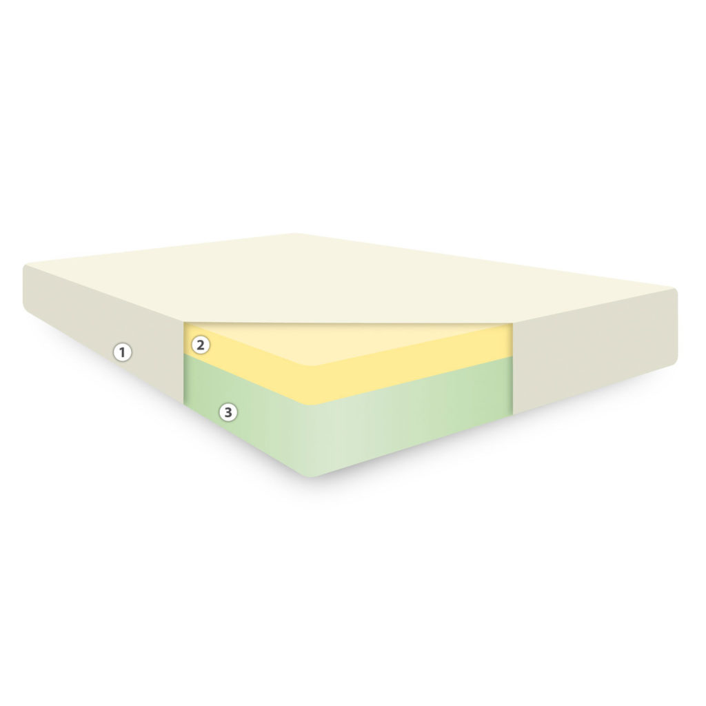 How Memory Foam Mattresses Their Benefits Can Help You